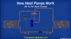 Primer rada Toplotne pumpe Vazduh-Vazduh