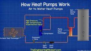 Primer rada Toplotne pumpe Vazduh-Voda