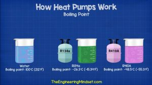 Temperatura isparavanja različitih elemenata