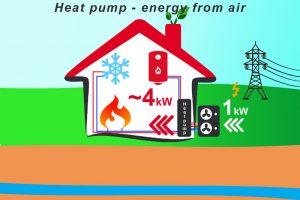 Toplotne pumpe beograd