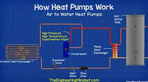 Primer-rada-Toplotne-pumpe-Vazduh-Voda